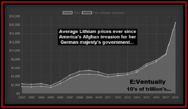 lithium-trillions-bw LARGE Red Border